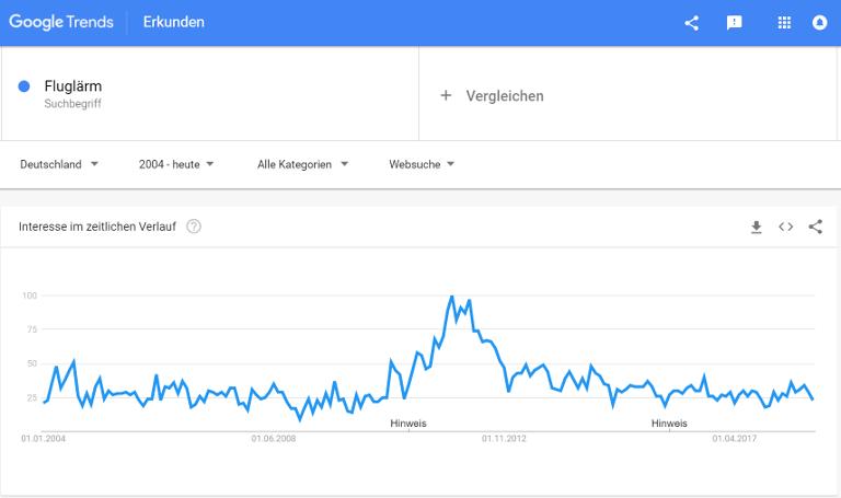 Trend Fluglärm